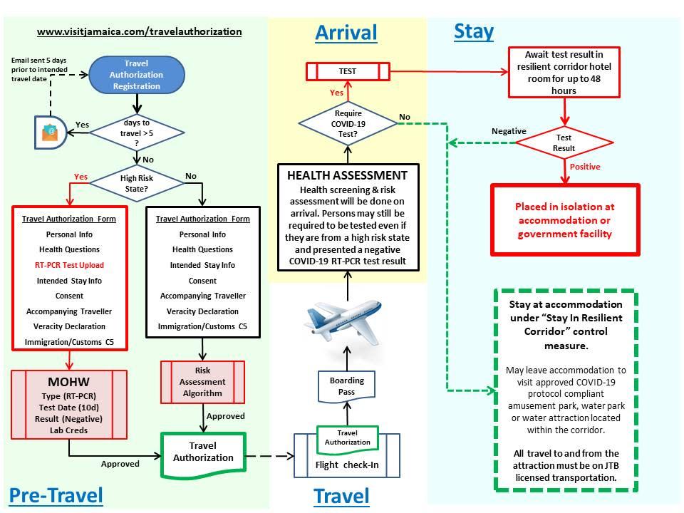 Jamaica Travel Authorization Process.
